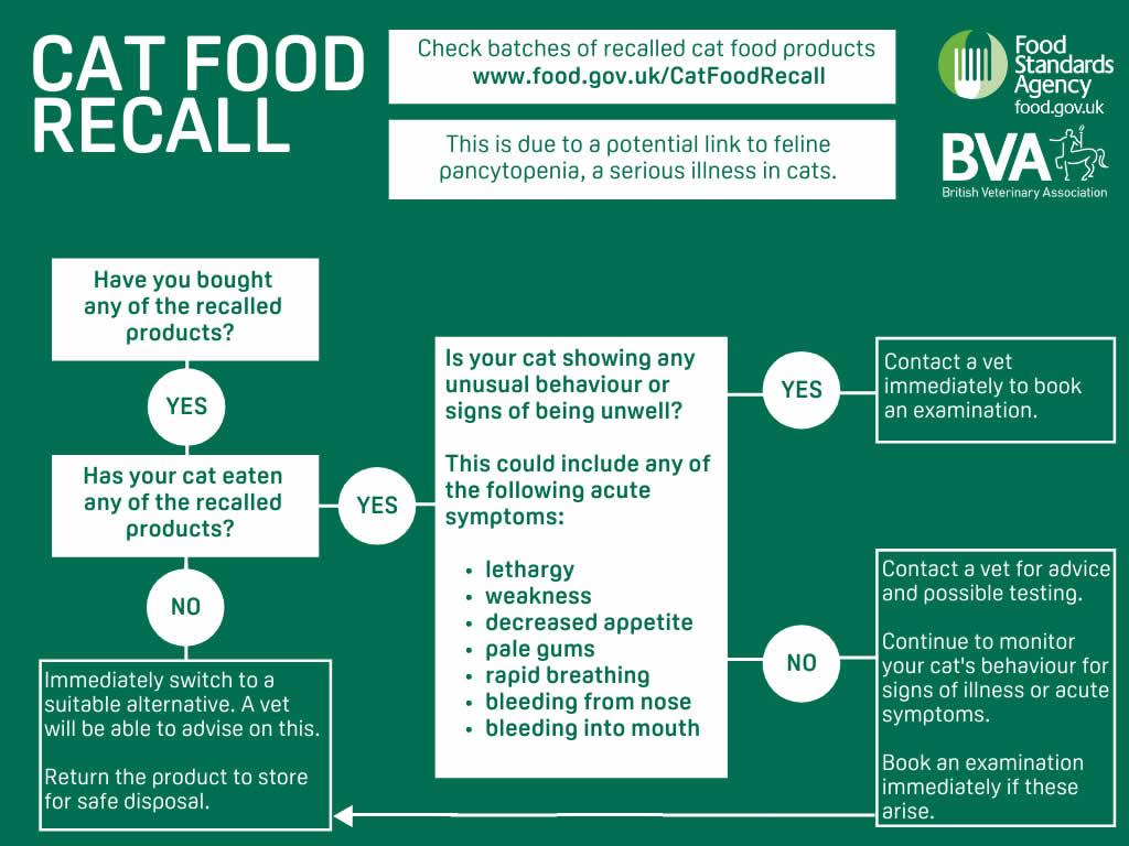 BVA recall cat foods